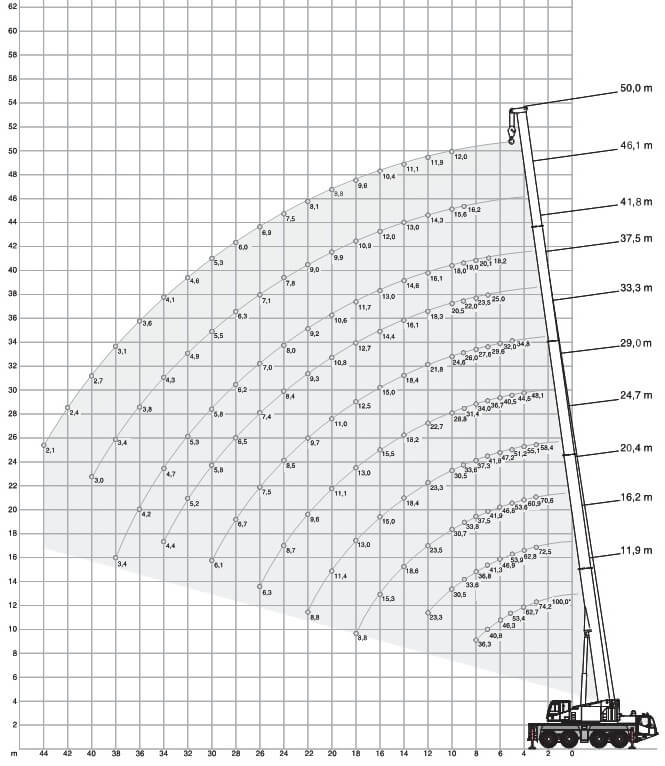 Terex-Demag AC 100/4L автокран 100 тонн