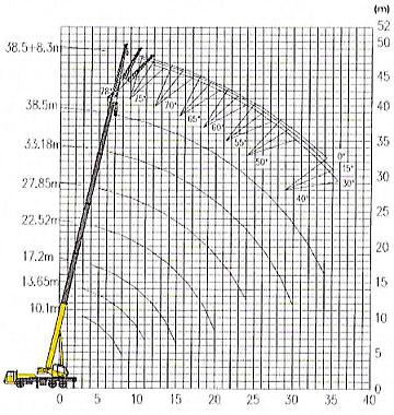 XCMG QY30K-5 автокран 30 тонн